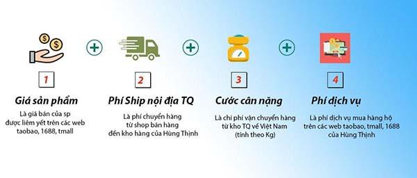 Cách tính phí order hàng Trung Quốc
