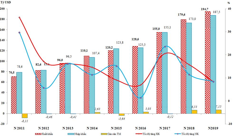 Nhu cầu xuất khẩu hàng đi quốc tế luôn tăng trưởng qua từng năm.